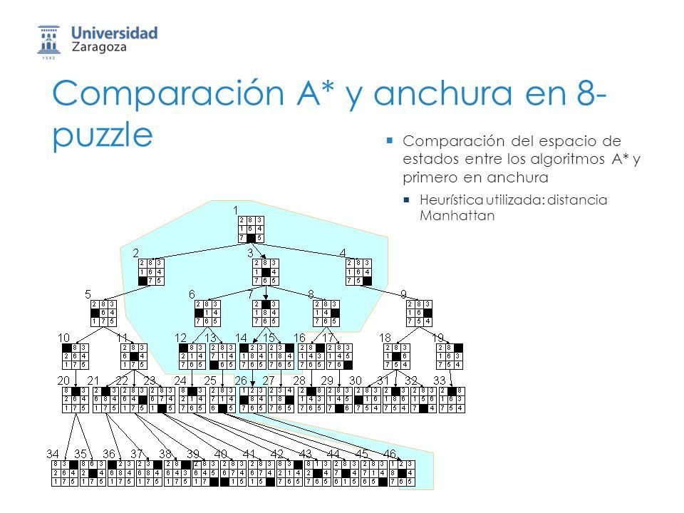 Comparación A* y anchura en 8-puzzle