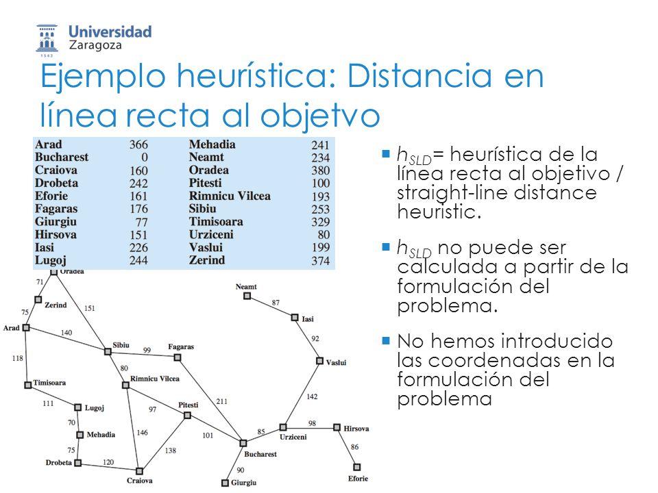 Ejemplo heurística: Distancia en línea recta al objetvo