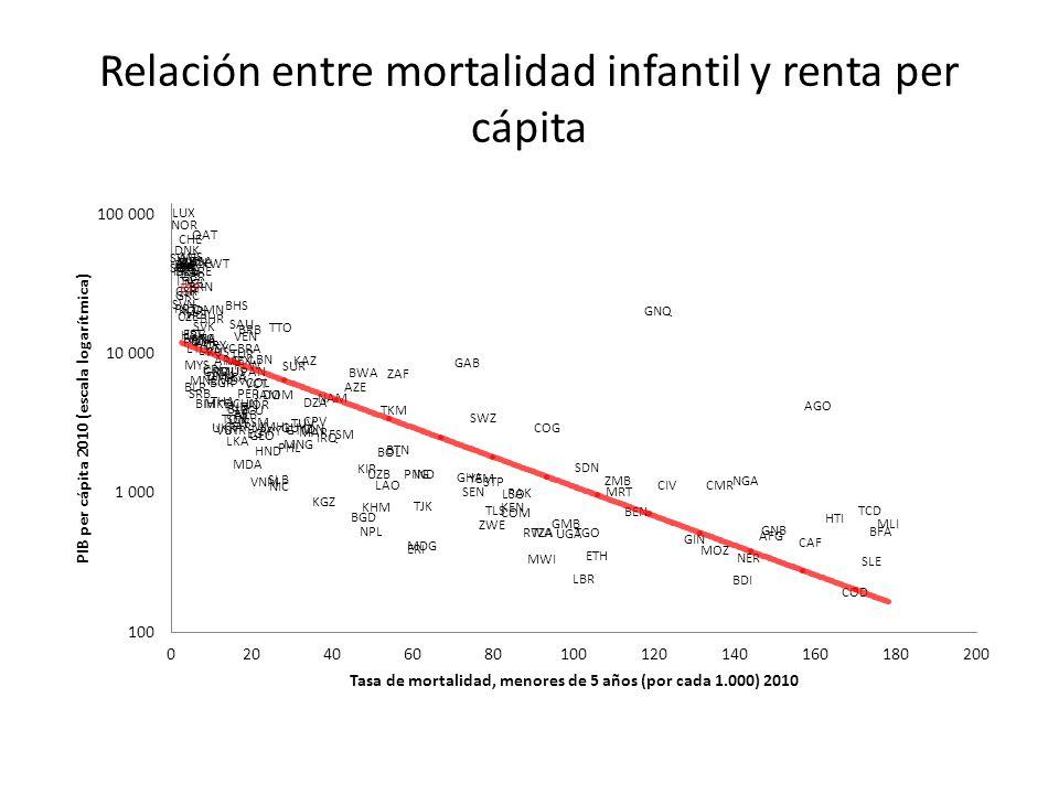 Relación entre mortalidad infantil y renta per cápita
