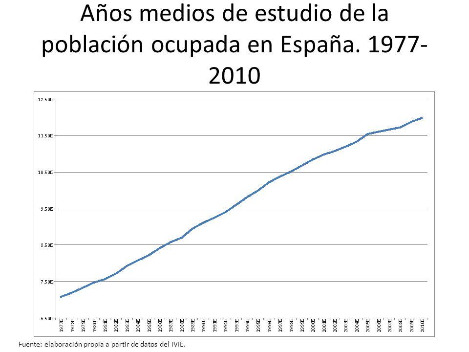 Años medios de estudio de la población ocupada en España. 1977-2010