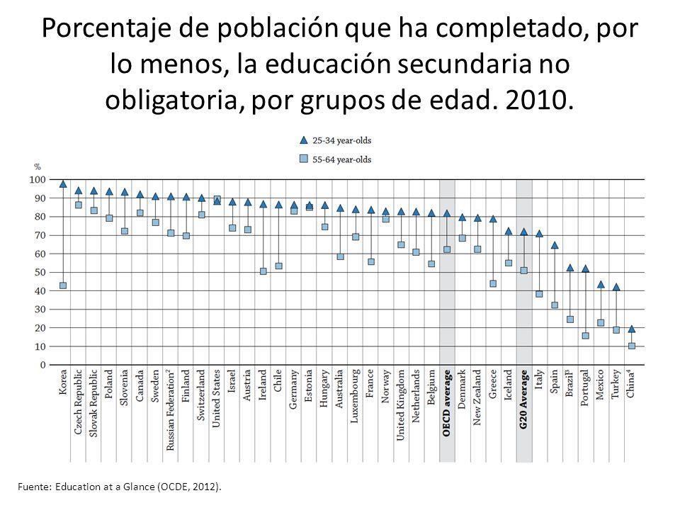 Porcentaje de población que ha completado, por lo menos, la educación secundaria no obligatoria, por grupos de edad. 2010.