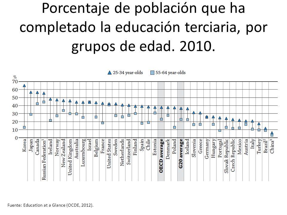 Porcentaje de población que ha completado la educación terciaria, por grupos de edad. 2010.