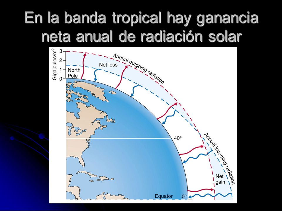 En la banda tropical hay ganancia neta anual de radiación solar