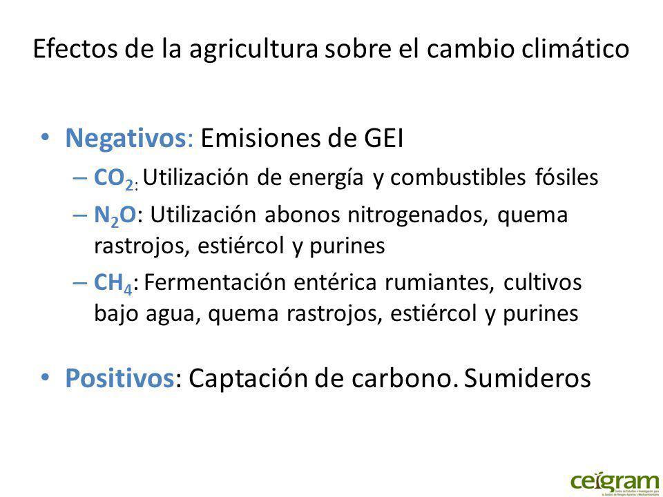 Efectos de la agricultura sobre el cambio climático