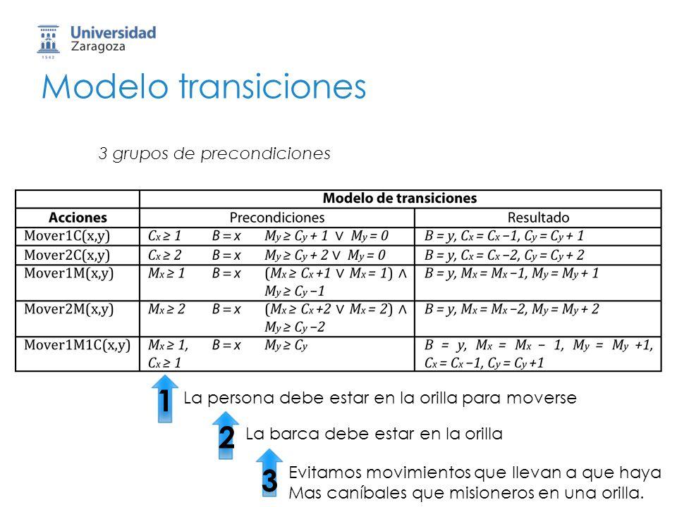 Modelo transiciones 1 2 3 3 grupos de precondiciones