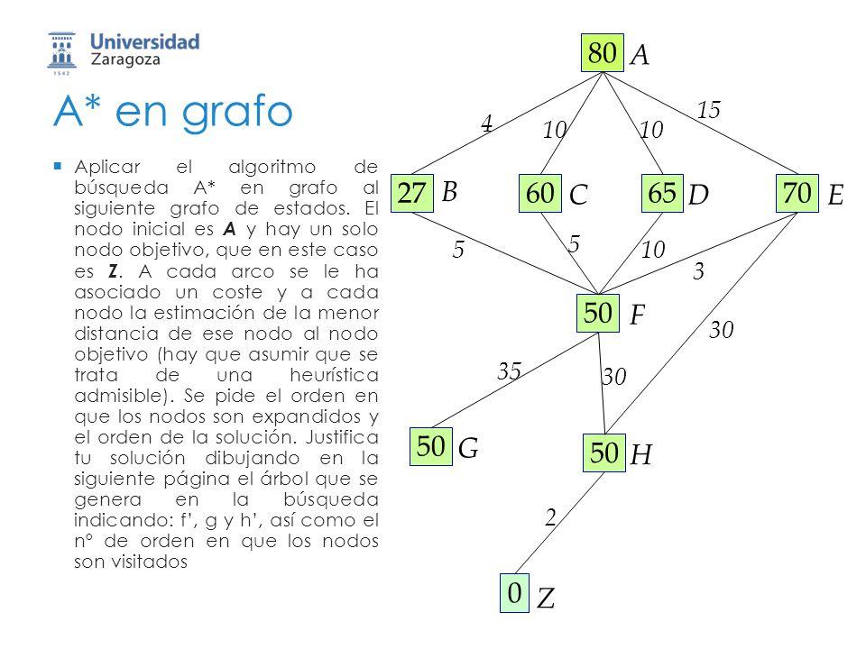80 A. 27. B. 60. C. 70. E. 65. D. 50. F. H. G. Z. 15. 10. 5. 3. 30. 4. 35. 2. A* en grafo.