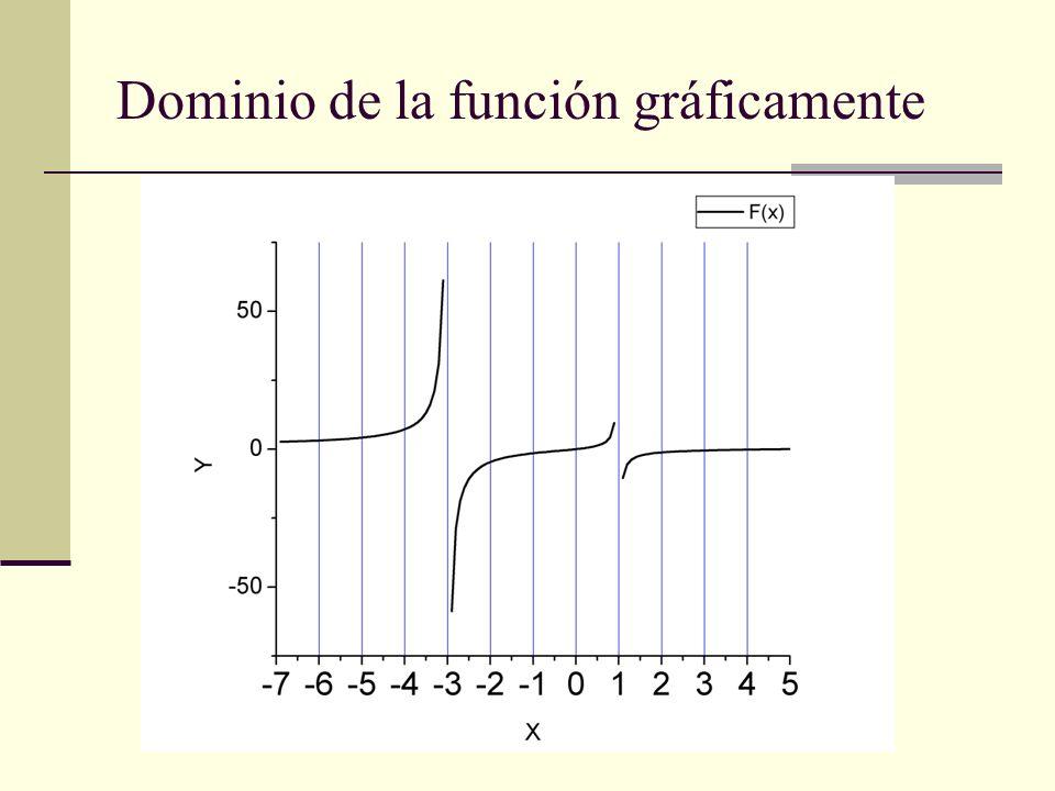 Dominio de la función gráficamente