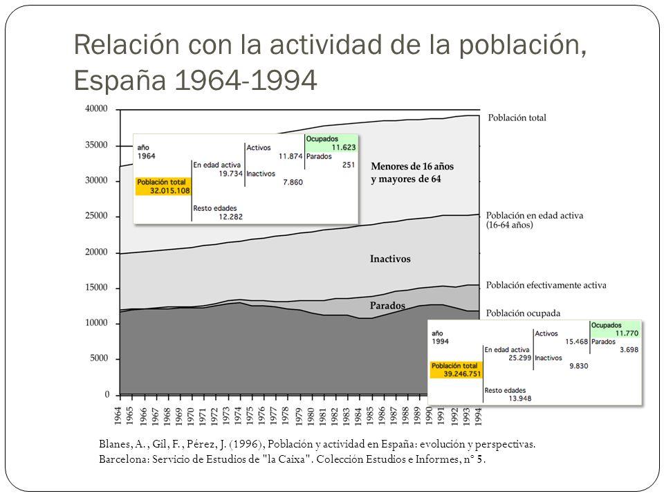 Relación con la actividad de la población, España 1964-1994