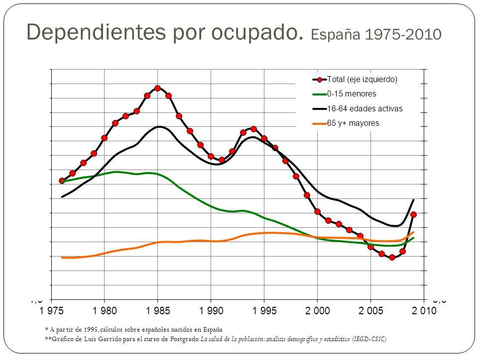 Dependientes por ocupado. España 1975-2010