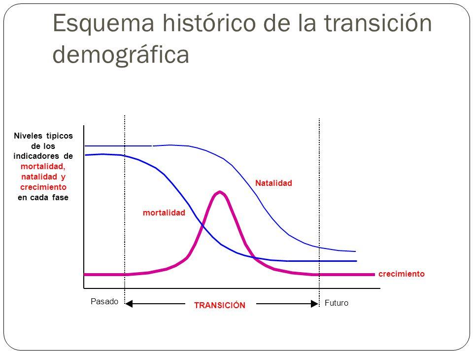 Esquema histórico de la transición demográfica