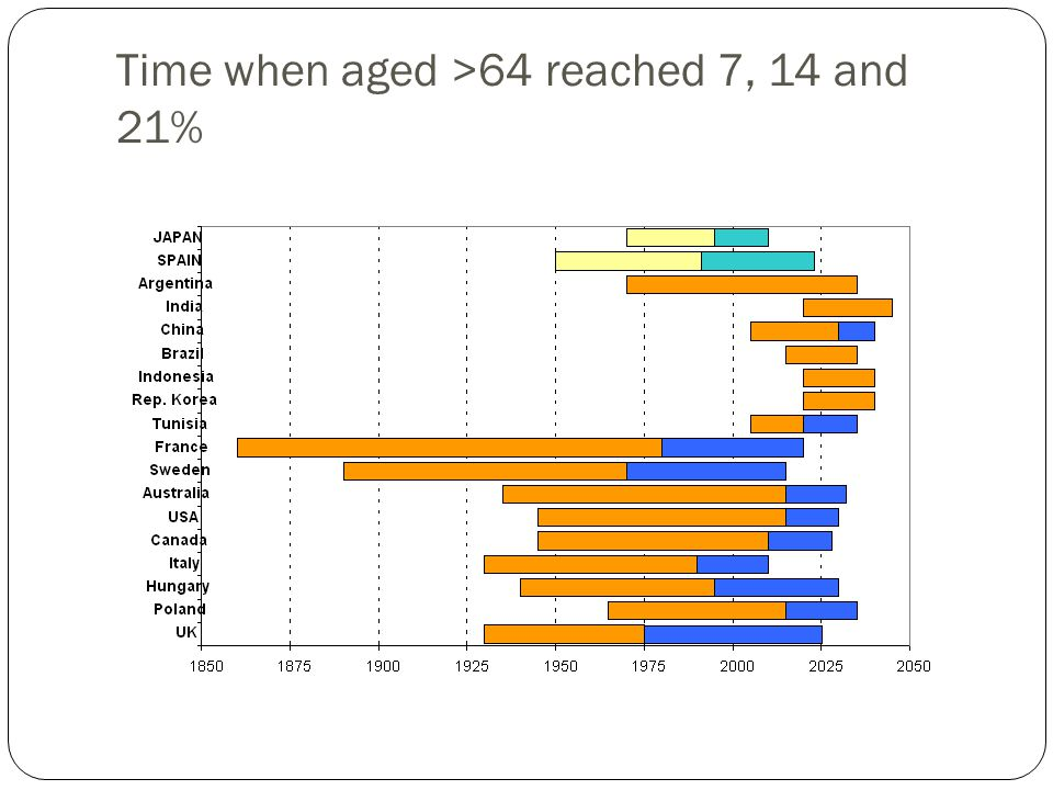 Time when aged >64 reached 7, 14 and 21%