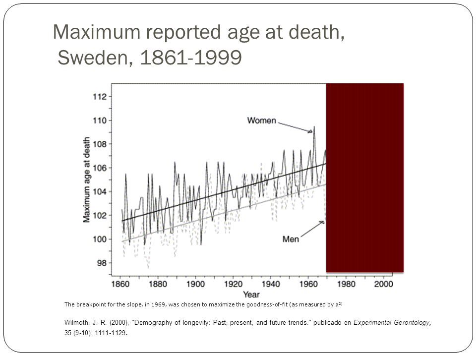 Maximum reported age at death, Sweden, 1861-1999