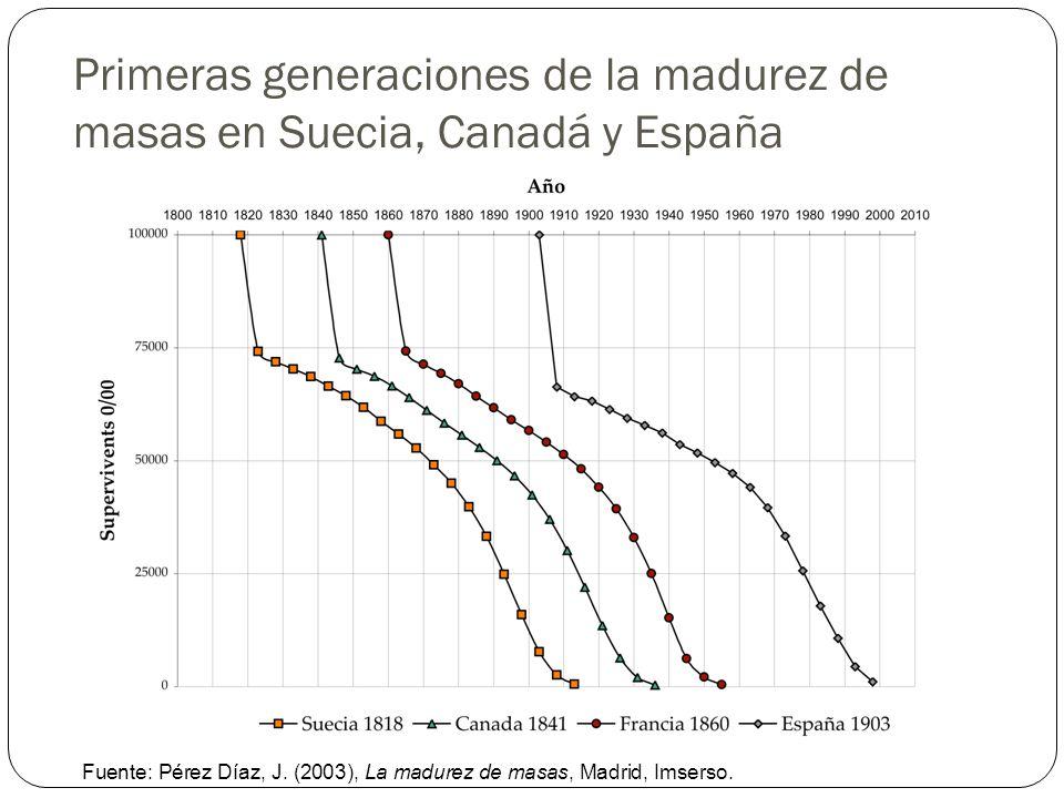 Primeras generaciones de la madurez de masas en Suecia, Canadá y España