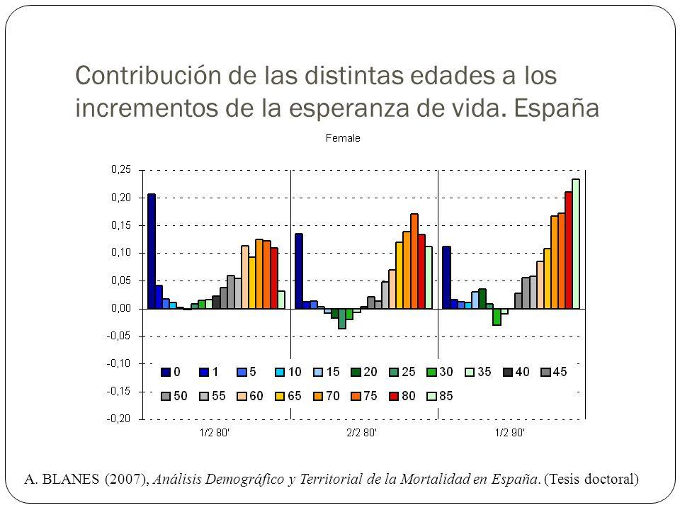 Contribución de las distintas edades a los incrementos de la esperanza de vida. España
