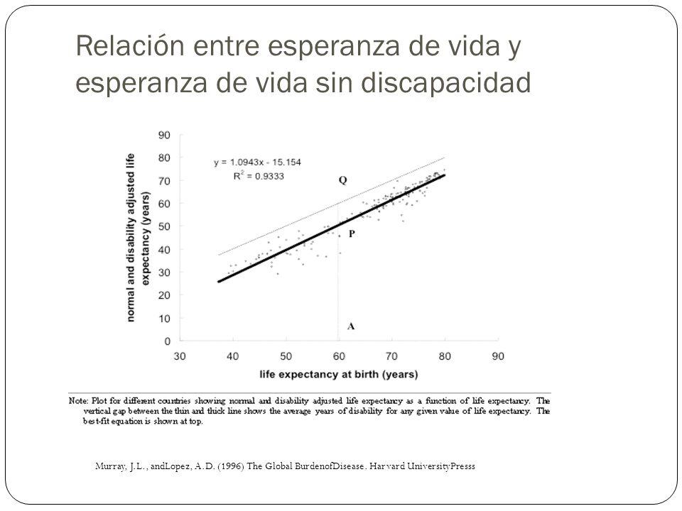 Relación entre esperanza de vida y esperanza de vida sin discapacidad