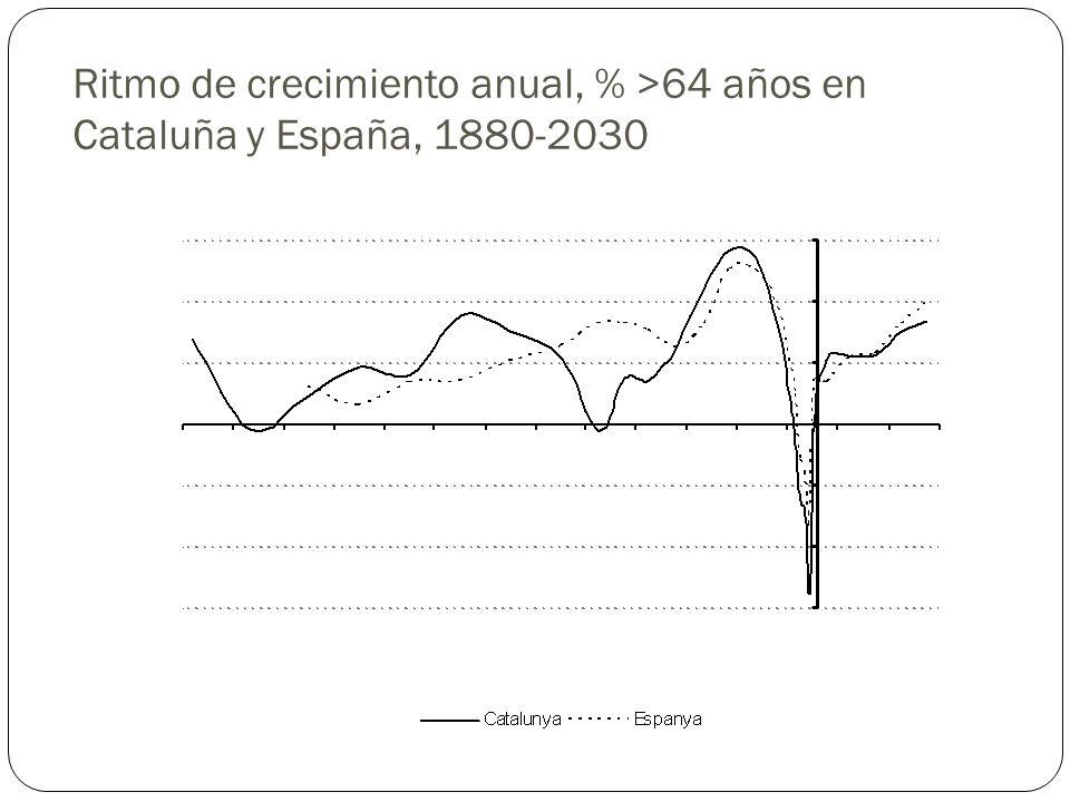 Ritmo de crecimiento anual, % >64 años en Cataluña y España, 1880-2030