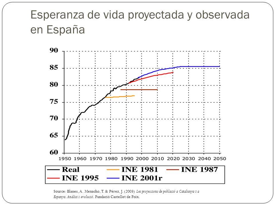 Esperanza de vida proyectada y observada en España