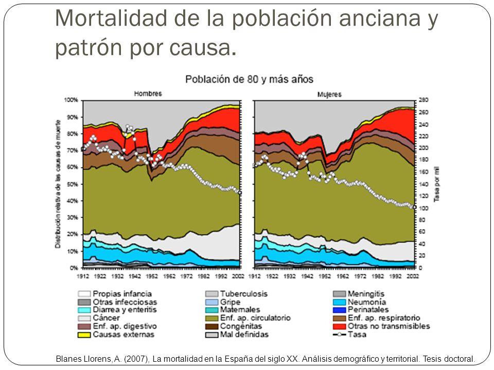 Mortalidad de la población anciana y patrón por causa.