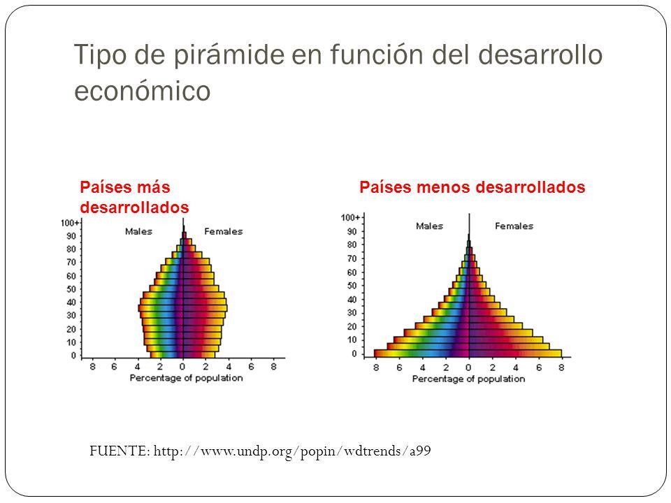 Tipo de pirámide en función del desarrollo económico