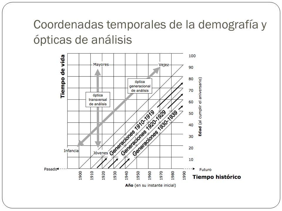 Coordenadas temporales de la demografía y ópticas de análisis