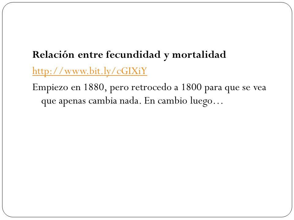 Relación entre fecundidad y mortalidad
