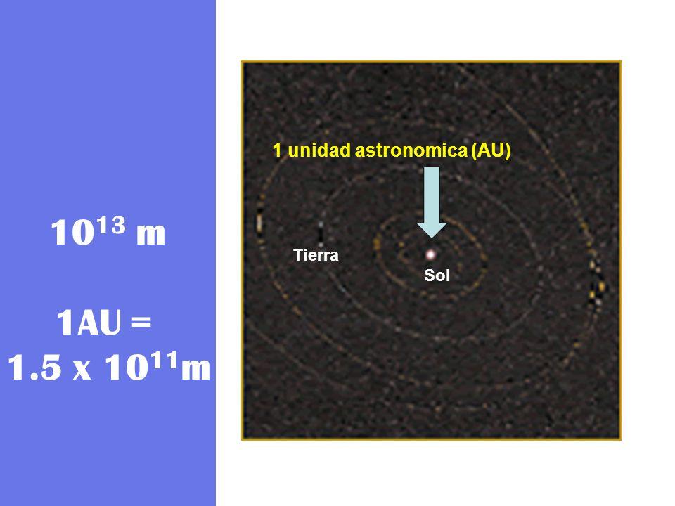 1013 m 1AU = 1.5 x 1011m 1 unidad astronomica (AU) Tierra Sol