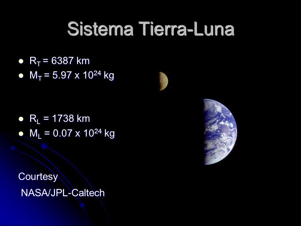 Sistema Tierra-Luna RT = 6387 km MT = 5.97 x 1024 kg RL = 1738 km