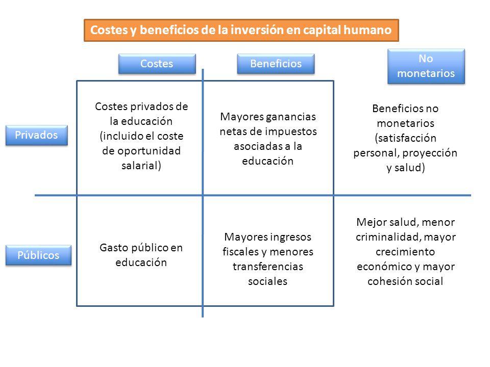 Costes y beneficios de la inversión en capital humano