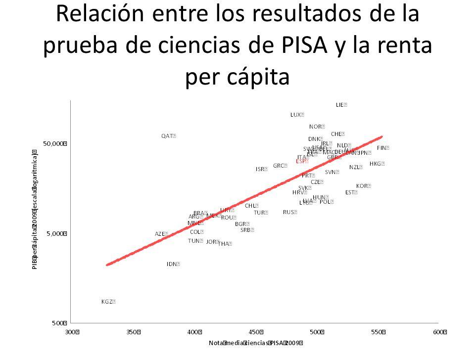 Relación entre los resultados de la prueba de ciencias de PISA y la renta per cápita