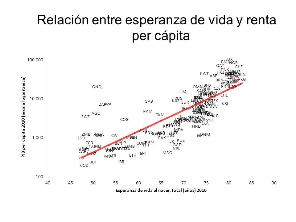 Relación entre esperanza de vida y renta per cápita