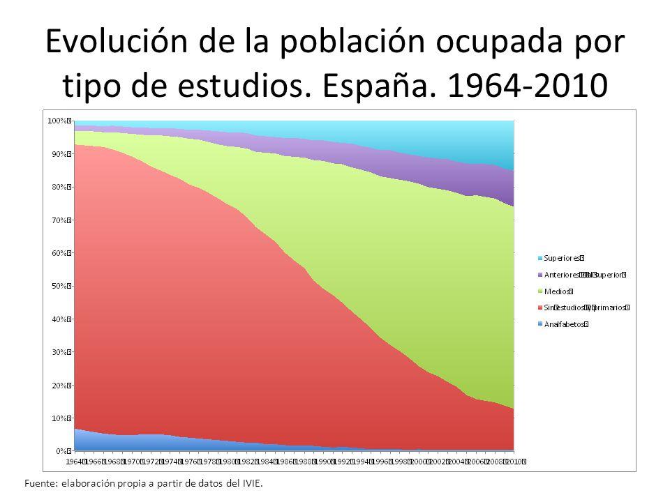 Evolución de la población ocupada por tipo de estudios. España