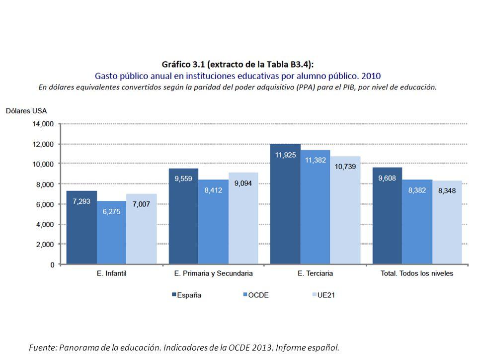 Fuente: Panorama de la educación. Indicadores de la OCDE 2013