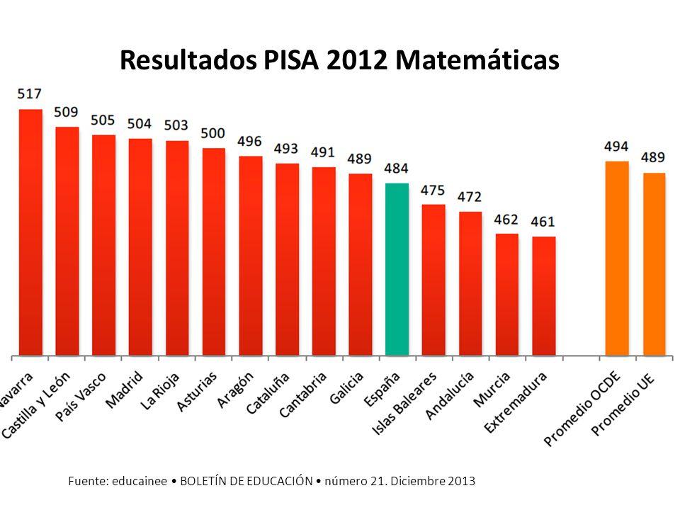 Resultados PISA 2012 Matemáticas