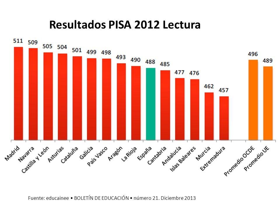 Resultados PISA 2012 Lectura