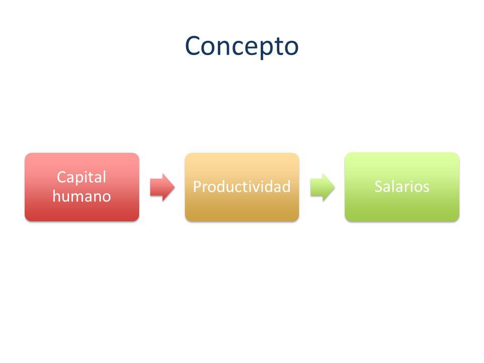 Concepto Capital humano Productividad Salarios