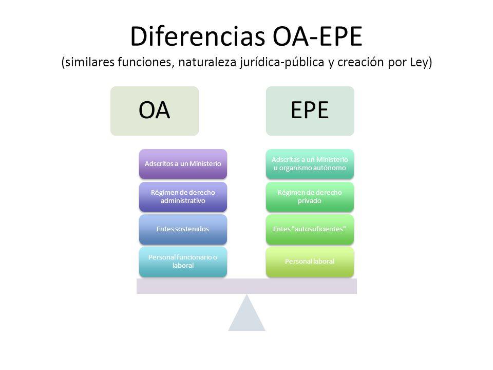 Diferencias OA-EPE (similares funciones, naturaleza jurídica-pública y creación por Ley)