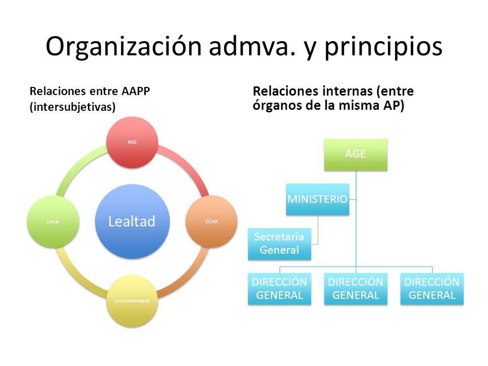 Organización admva. y principios