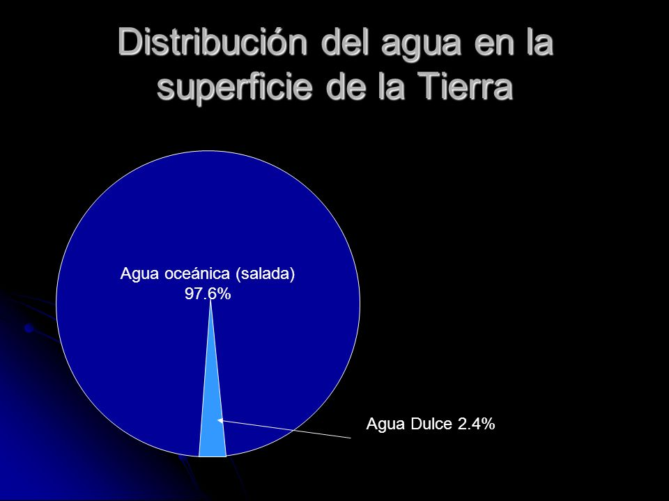 Distribución del agua en la superficie de la Tierra