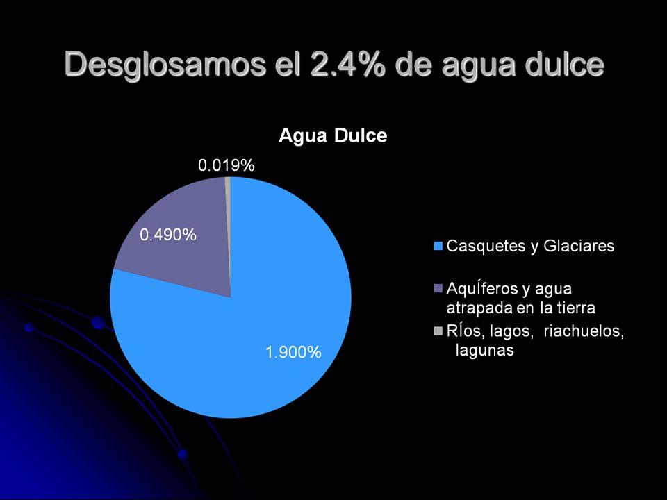 Desglosamos el 2.4% de agua dulce