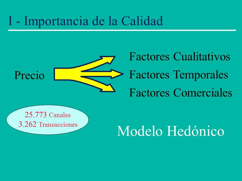 Modelo Hedónico I - Importancia de la Calidad Factores Cualitativos