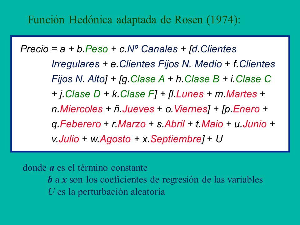 Función Hedónica adaptada de Rosen (1974):