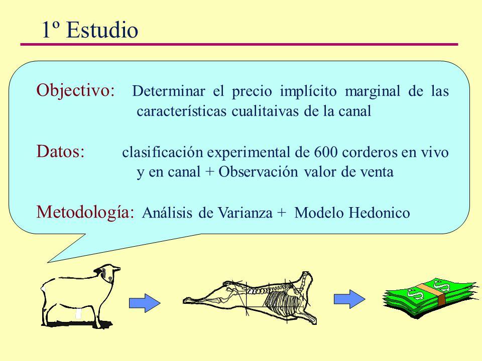 1º Estudio Objectivo: Determinar el precio implícito marginal de las características cualitaivas de la canal.