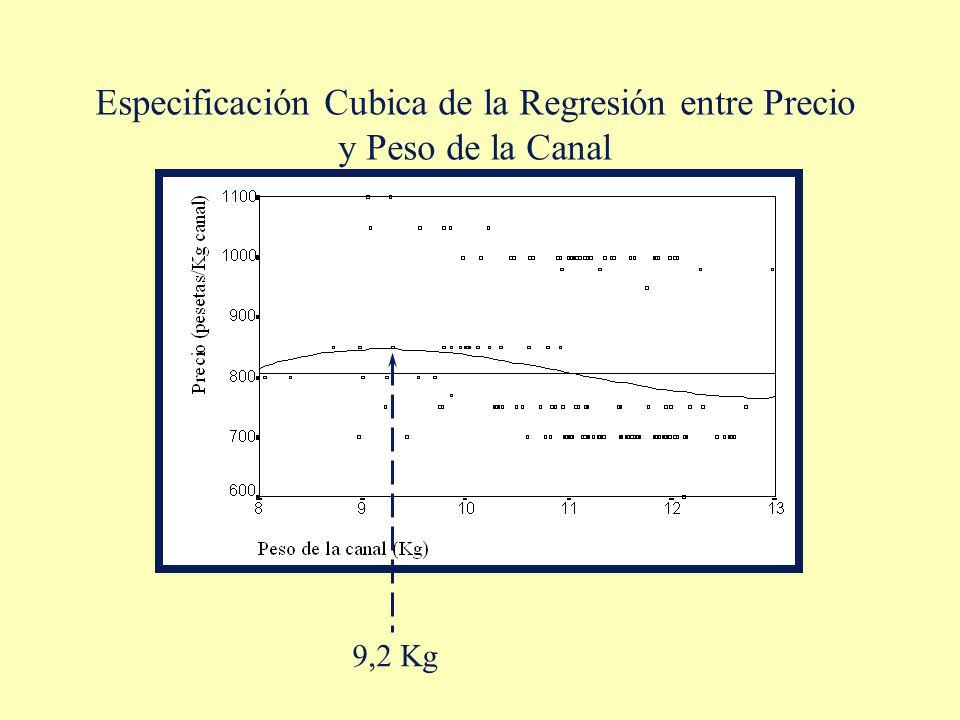 Especificación Cubica de la Regresión entre Precio y Peso de la Canal
