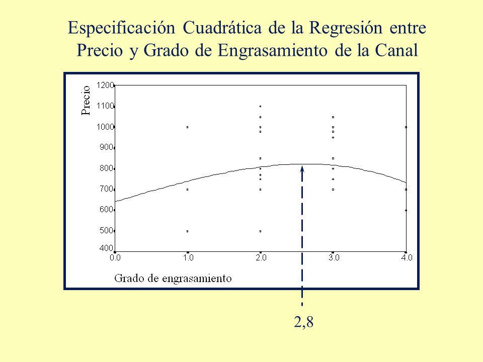 Especificación Cuadrática de la Regresión entre Precio y Grado de Engrasamiento de la Canal