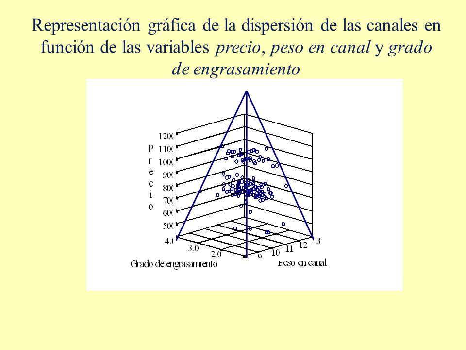 Representación gráfica de la dispersión de las canales en función de las variables precio, peso en canal y grado de engrasamiento