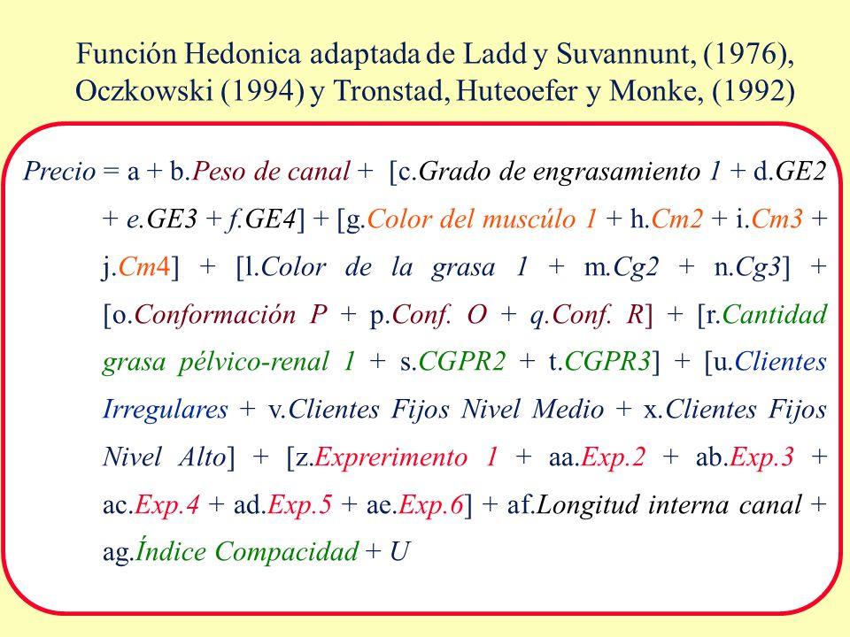 Función Hedonica adaptada de Ladd y Suvannunt, (1976), Oczkowski (1994) y Tronstad, Huteoefer y Monke, (1992)