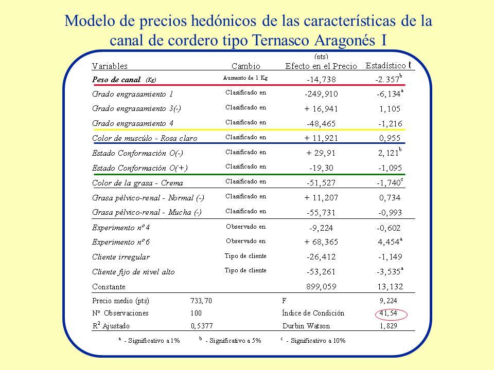 Modelo de precios hedónicos de las características de la canal de cordero tipo Ternasco Aragonés I