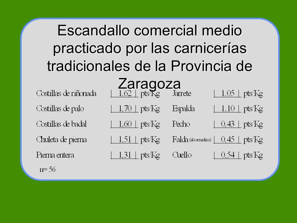Escandallo comercial medio practicado por las carnicerías tradicionales de la Provincia de Zaragoza