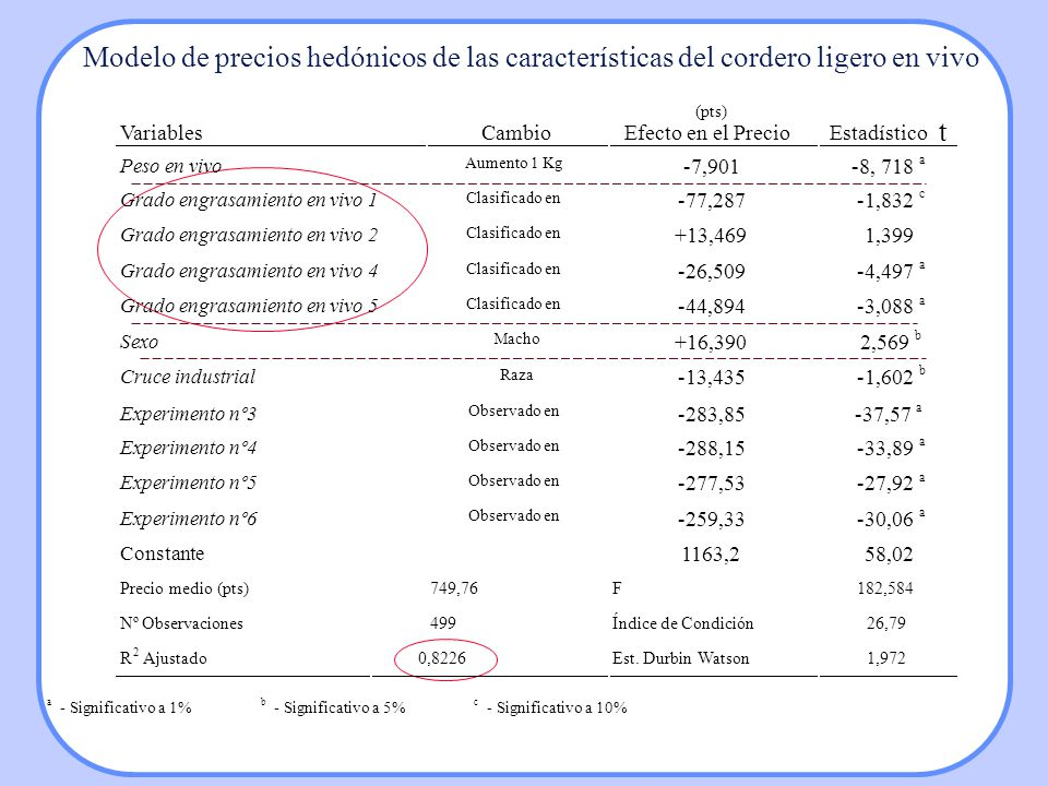 Modelo de precios hedónicos de las características del cordero ligero en vivo