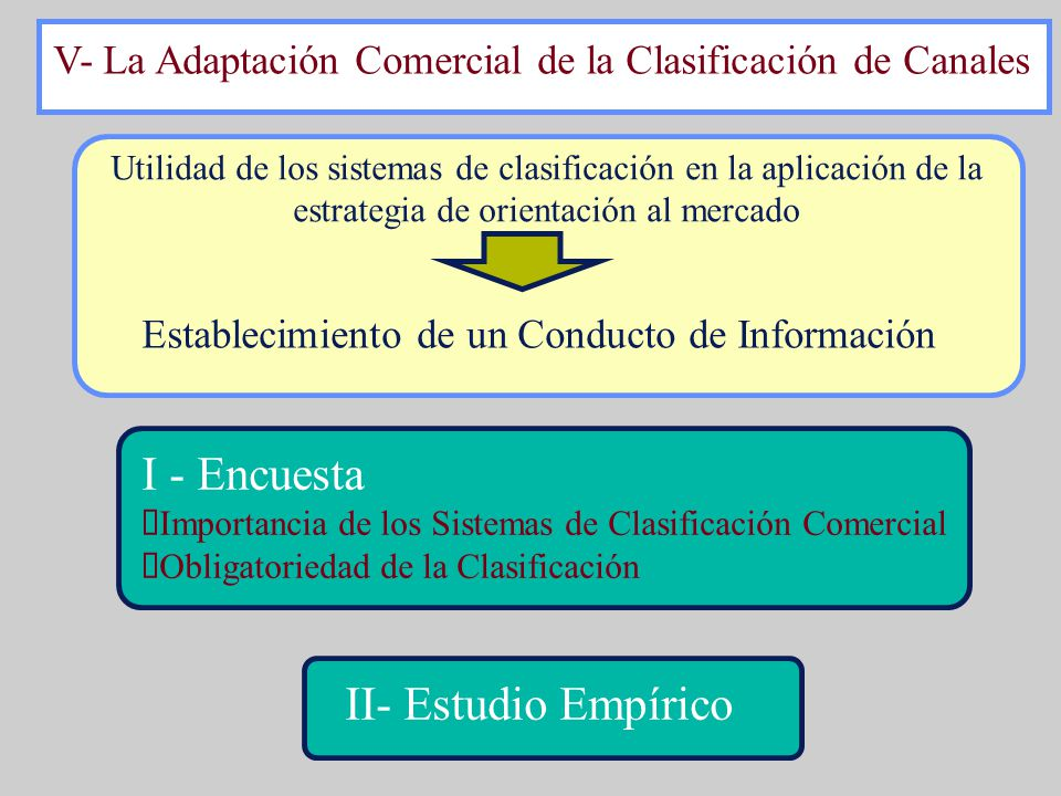 I - Encuesta II- Estudio Empírico